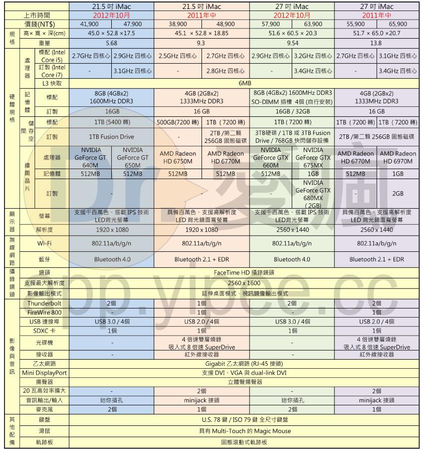 20130126 iMac 比較表_02