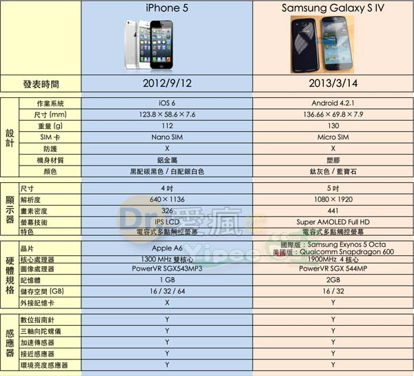 iphone-5-vs-s4_01