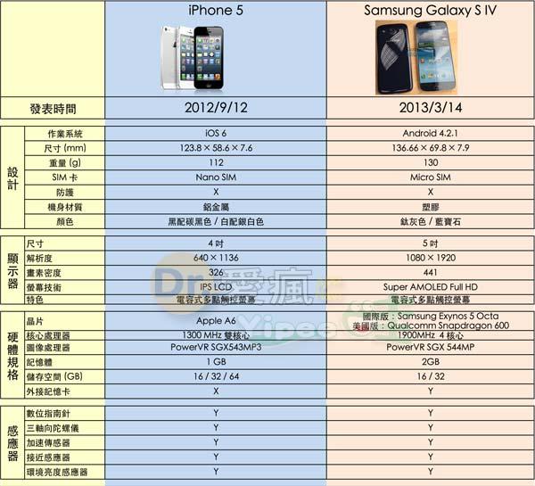 iphone-5-vs-s4_01
