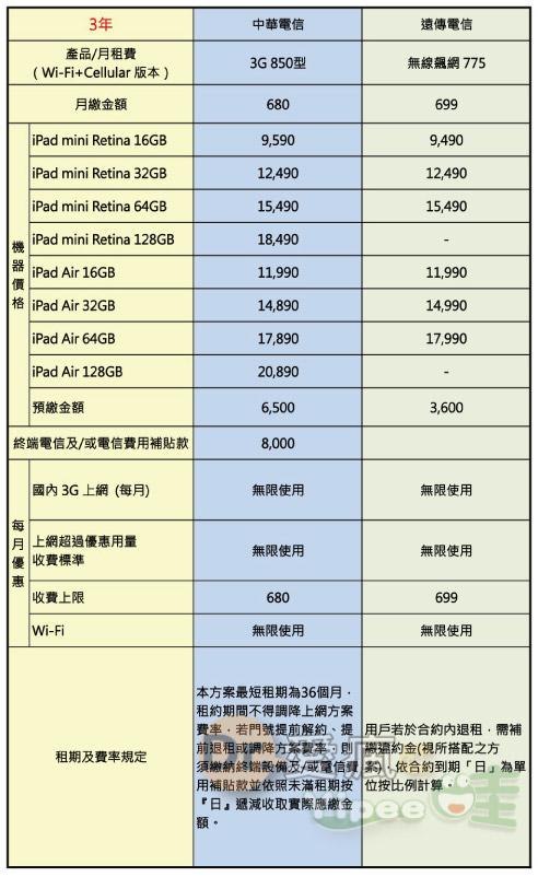 iPad-mini-Retina-iPad-Air-費率-3年吃到飽-3-1